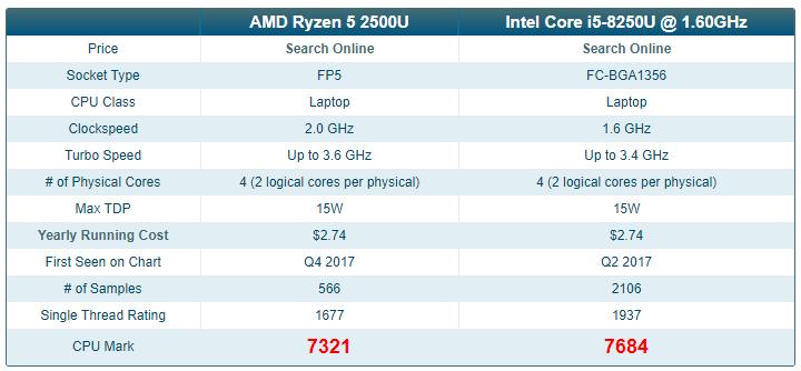 Comparing Ryzen 5 2500U with Intel Core i5-8250U @ 1.60GHz