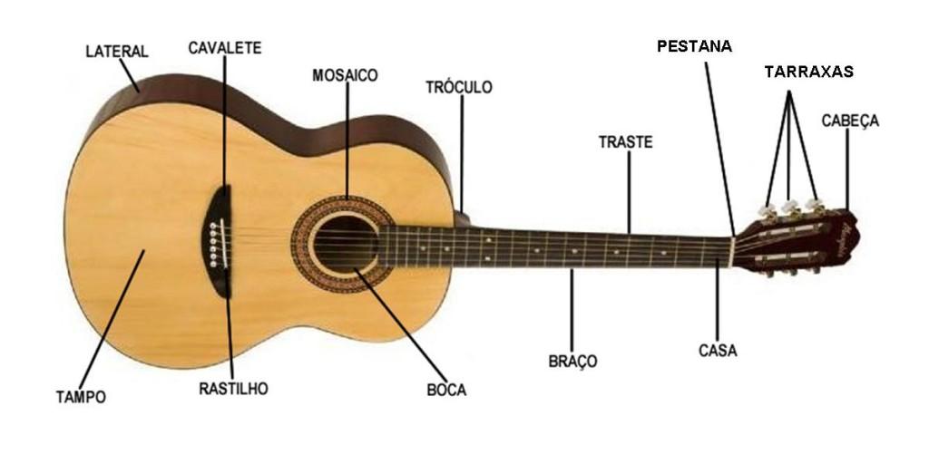 Apostila De Guitarra Completa Pdf