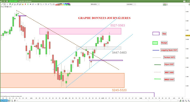 Analyse chartiste du CAC40 [07/08/18]