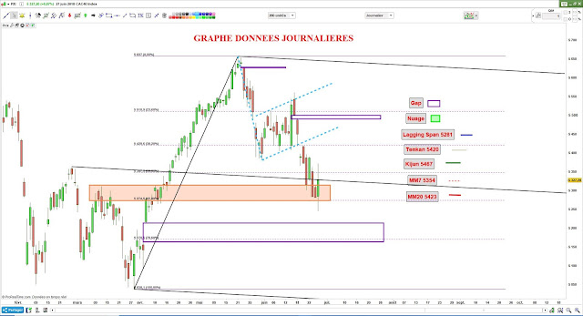 Analyse chartiste CAC40 $cac [27/06/18]