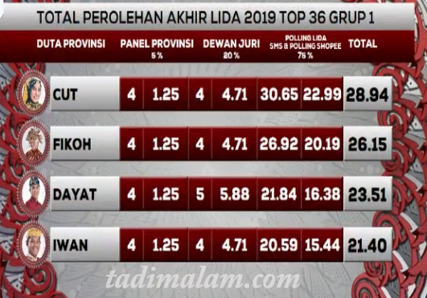 Hasil LIDA 2019 top 36 Grup 1 Tadi malam