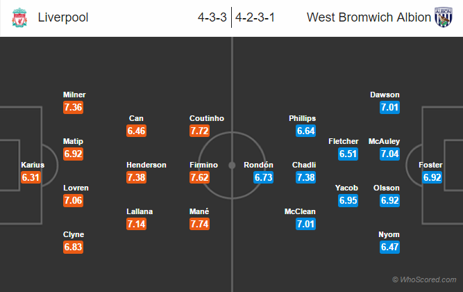 Possible Lineups, Team News, Stats – Liverpool vs West Brom