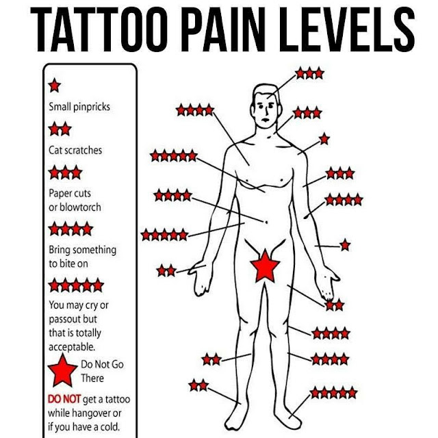 diagram where tattoos hurt
