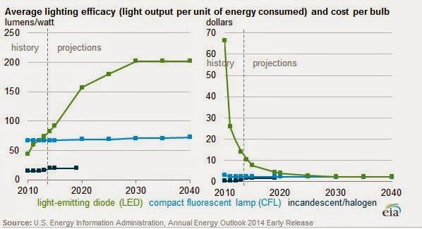 Led Lighting Price Trend Forecast 2014 2040 For Led Light Fluorescent Light N 39 Incandescent Light