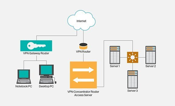 क्या है VPN और इसके फायदे व नुकसान