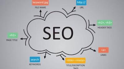 Seo là yếu tố quan trọng trong kinh doanh online