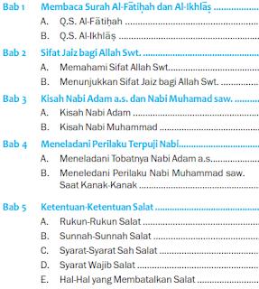 download Soal UAS PAI Kelas 4 Semester 1/ Ganjil ktsp terbaru 2015 2016
