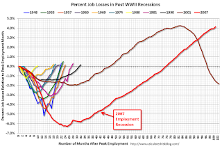 "Update: ""Scariest jobs chart ever"""