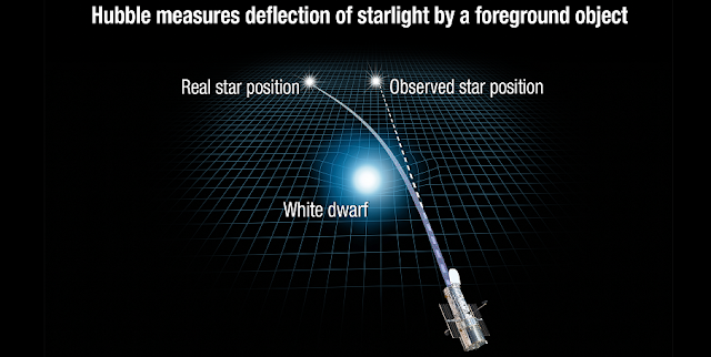 This illustration reveals how the gravity of a white dwarf star warps space and bends the light of a distant star behind it.  White dwarfs are the burned-out remnants of normal stars. The Hubble Space Telescope captured images of the dead star, called Stein 2051 B, as it passed in front of a background star. During the close alignment, Stein 2051 B deflected the starlight, which appeared offset by about 2 milliarcseconds from its actual position. This deviation is so small that it is equivalent to observing an ant crawl across the surface of a quarter from 1,500 miles away. From this measurement, astronomers calculated that the white dwarf's mass is roughly 68 percent of the sun's mass. Credit: NASA, ESA, and A. Feild (STScI)