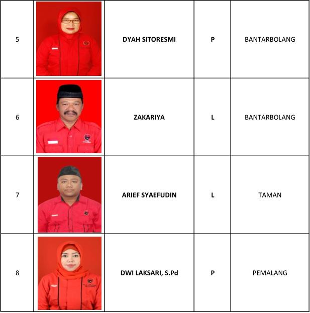 1 Nur Afna Istiqomah AMd, 2 Budi Harmanto SPd, 3 Dewi Lestari, 4 Maslihah SAg, 5 Dyah Sitoresmi, 6 Zakariya, 7 Arief Syaefudin, 8 Dwi Laksari SPd