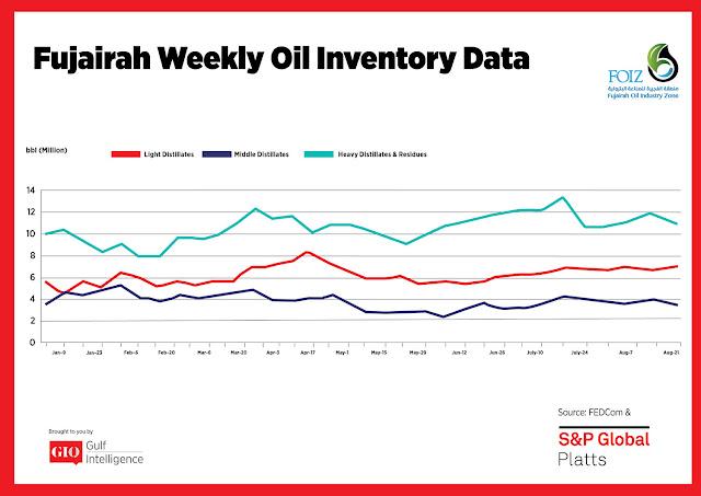 Chart Attribute: Fujairah Weekly Oil Inventory Data (Jan 9-Aug 21, 2017) / Source: The Gulf Intelligence