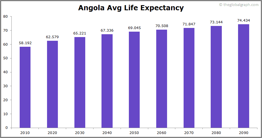 Angola  Avg Life Expectancy