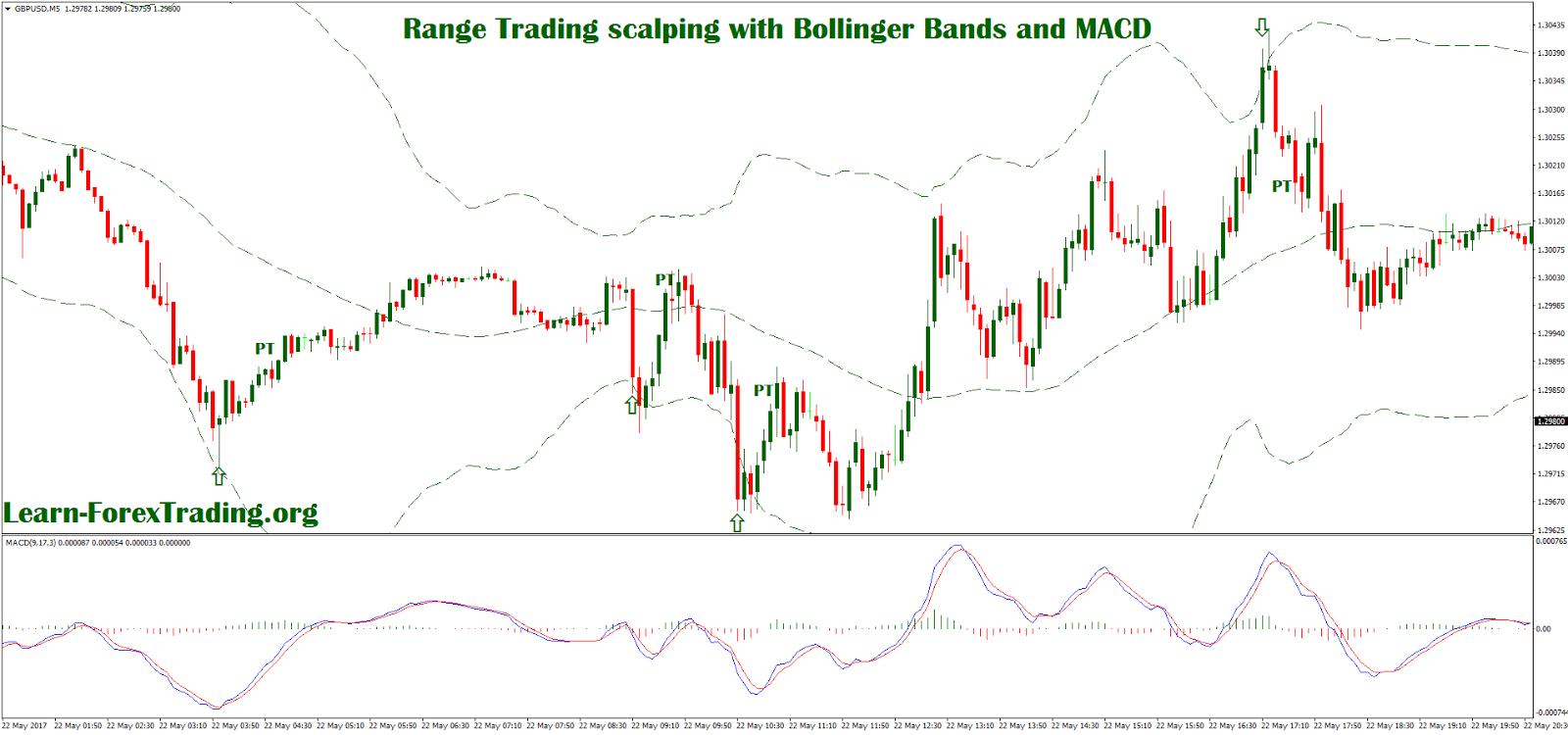 Bollinger bands range trading