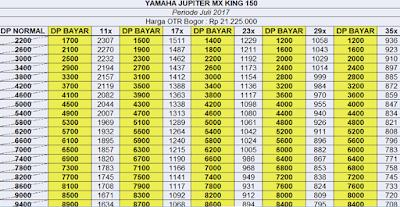 Kredit Motor Yamaha Jupiter MX King 150 Bogor