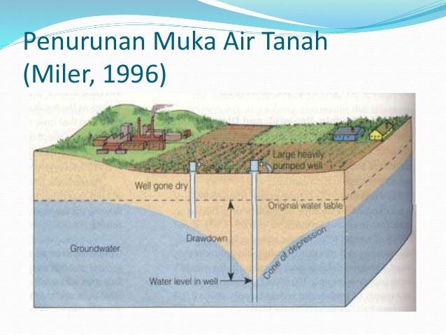 Gambar Air tanah