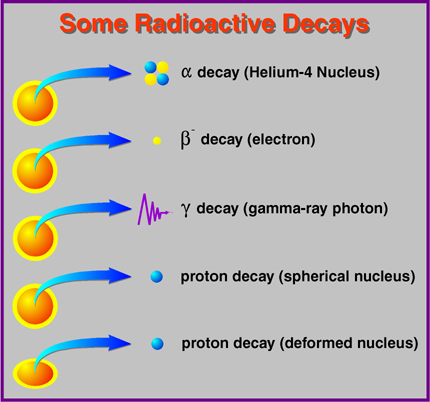 Science Doing: Radioactive element poisoning