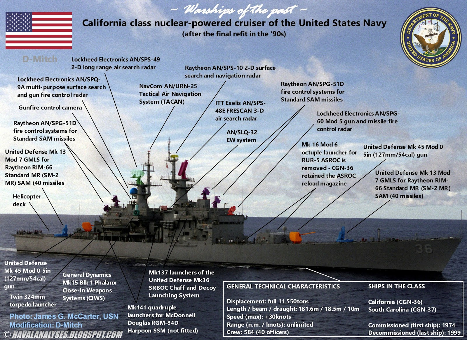 Naval Analyses: WARSHIPS OF THE PAST: California class