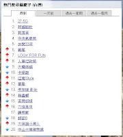 Google 熱門搜尋關鍵字(by Google)