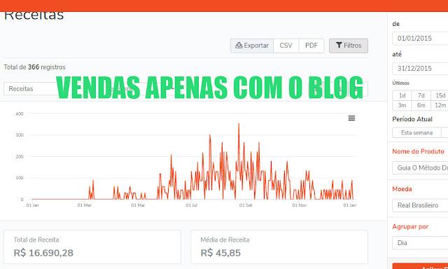 gráfico de vendas com blogs