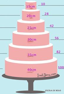 CakeServingsGuideIcedJems 001 - Segredes para fazer um bolo de casamento