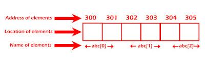 C++ arrays elements