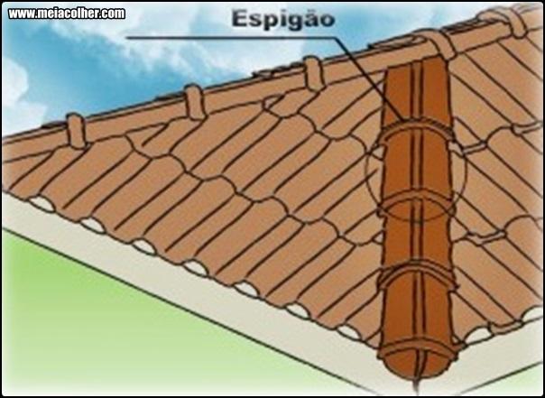 o que é espigao telhado