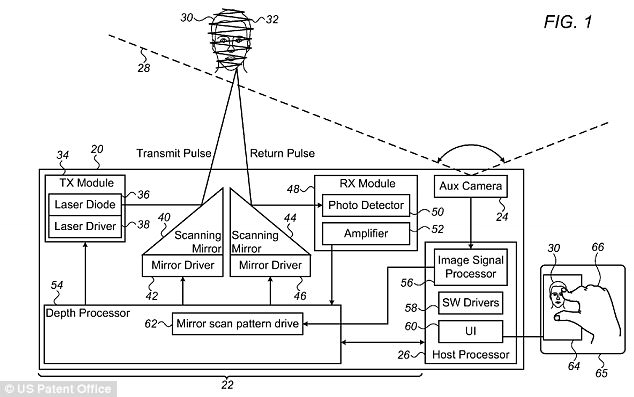 iPhone's 3D Laser Camera