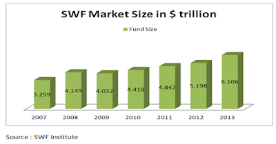 Graph for SWF by country