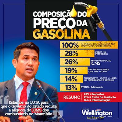 DEPUTADO BATALHA PELA REDUÇÃO DO PREÇO DOS COMBUSTÍVEIS NO MA