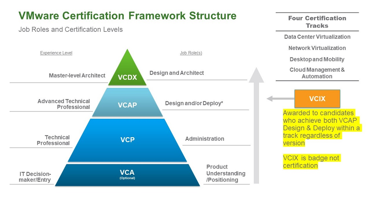 We Consultants Blog: VMware Certifications & Courses Simplified