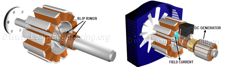 Slip Ring Dc Motor