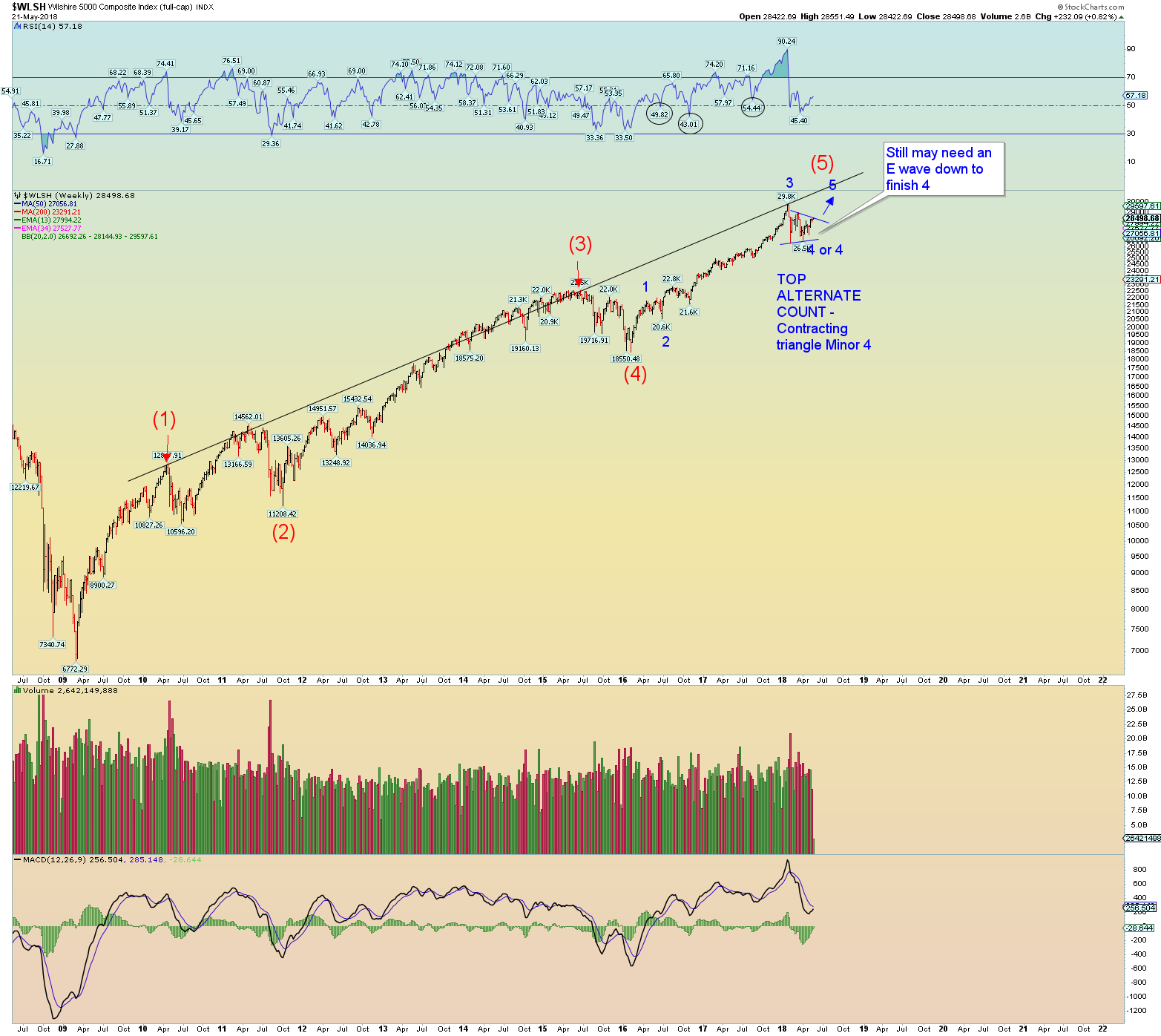 Consolidating markets and the elliott wave