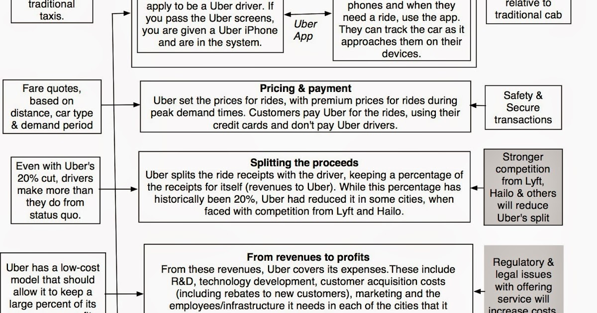 Musings on Markets: A Disruptive Cab Ride to Riches: The Uber Payoff