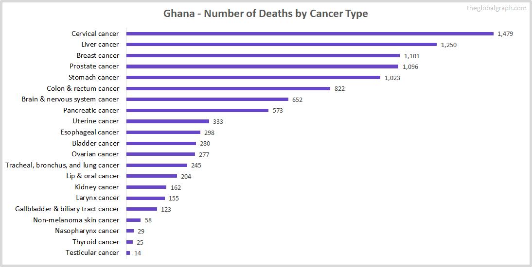 Major Risk Factors of Death (count) in Ghana