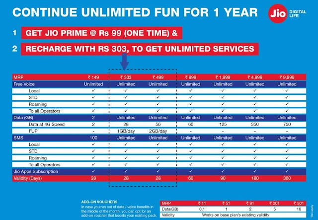 Reliance Jio Prime Membership Started Sign up for unlimited Benefits till March 2018
