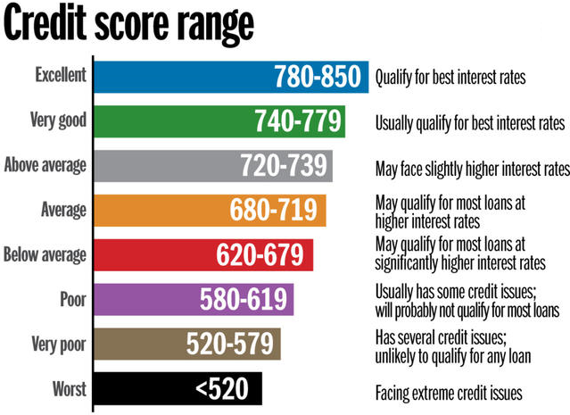 Description of the credit score ranges and expected interest rates