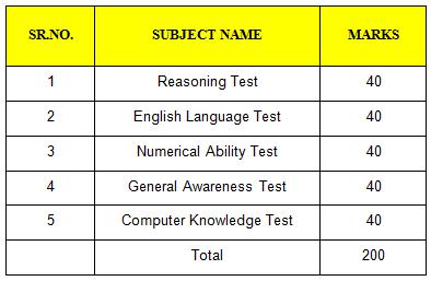 Ibps Clerk Exam Study Material Pdf