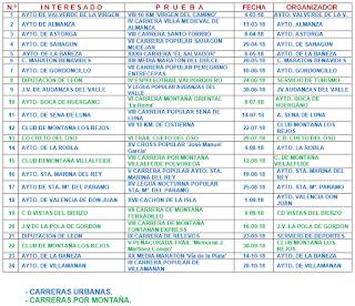 Mejor Carrera Popular Copa Diputacion Leon