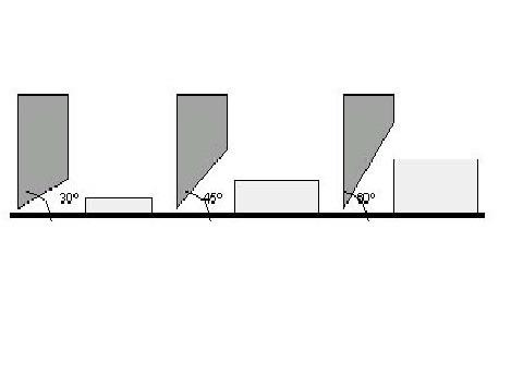 grau da lâmina / agulha de corte