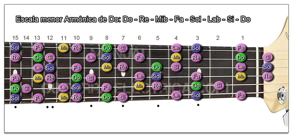 Escala Guitarra menor Armónica (Do - C) Zurdo
