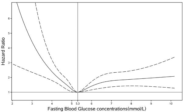 図:空腹時血糖値と脳内出血リスク