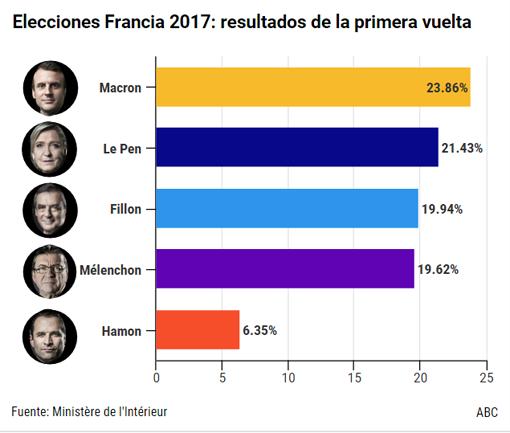 Socialistas y conservadores apoyan a Macron frente a Le Pen