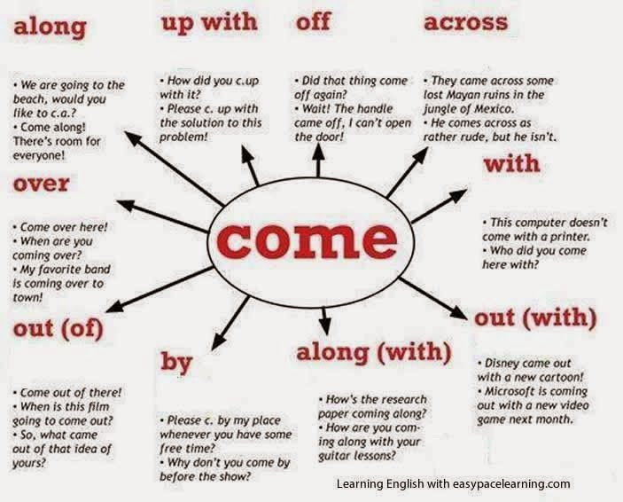 Aula De Inglês Aprender Phrasal Verbs In English Com: Welcome To House Of Translation: Interesting To Learn