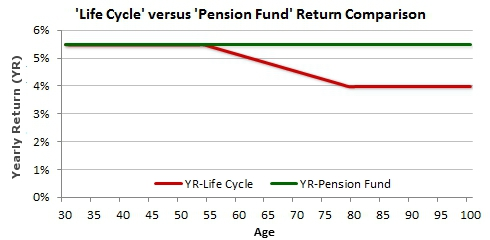 Best default lifecycle investment superannuation option