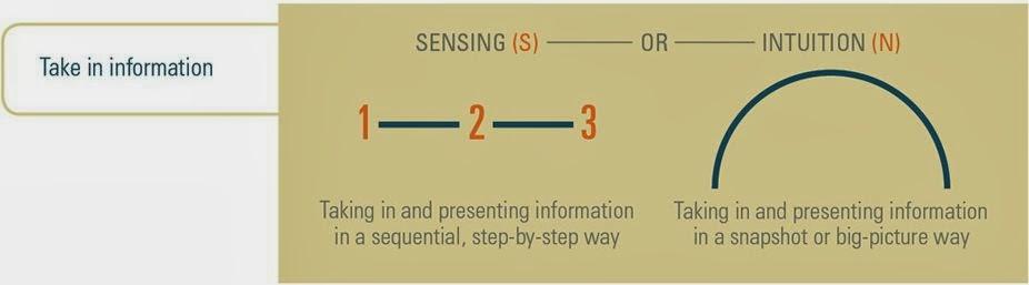 Sensing Vs Intuition Test - #GolfClub