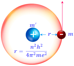 Postulates of Bohr's Theory and Bohrs model radius velocity of electron