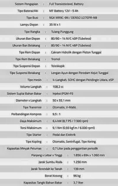 spesifikasi Honda Scoopy eSP 2015