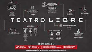 INFOGRAFIA Fundación Teatro Libre 2017 - 2018
