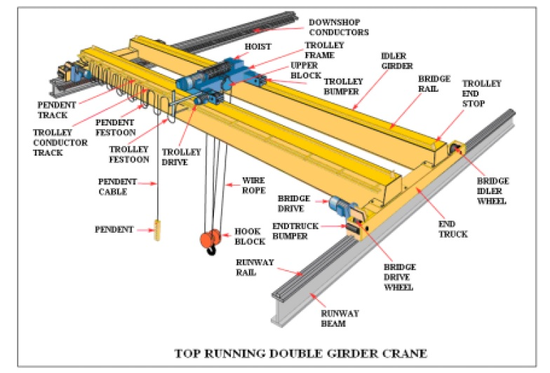 trolley crane design Hoist and trolley allowance:  free standing jib cranes are gorbel's most versatile crane we can design variations of this unit and we'll work with you to build.