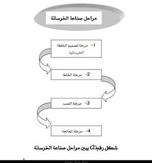 مراحل صناعة الخرسانة